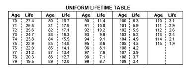 IRA Distribution Table